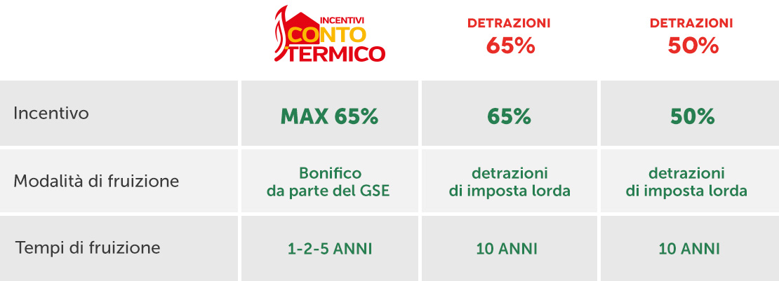 Incentivos foco stufe for Foco stufe pellet