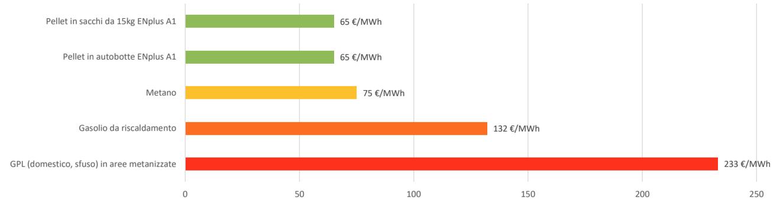 Risparmiare sul riscaldamento - costo energia a unità