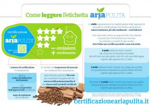 Certificazione AriaPulita_Come leggere l'etichetta