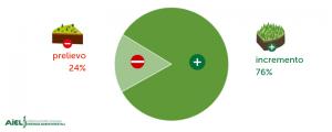 gestione forestale sostenibile_grafico