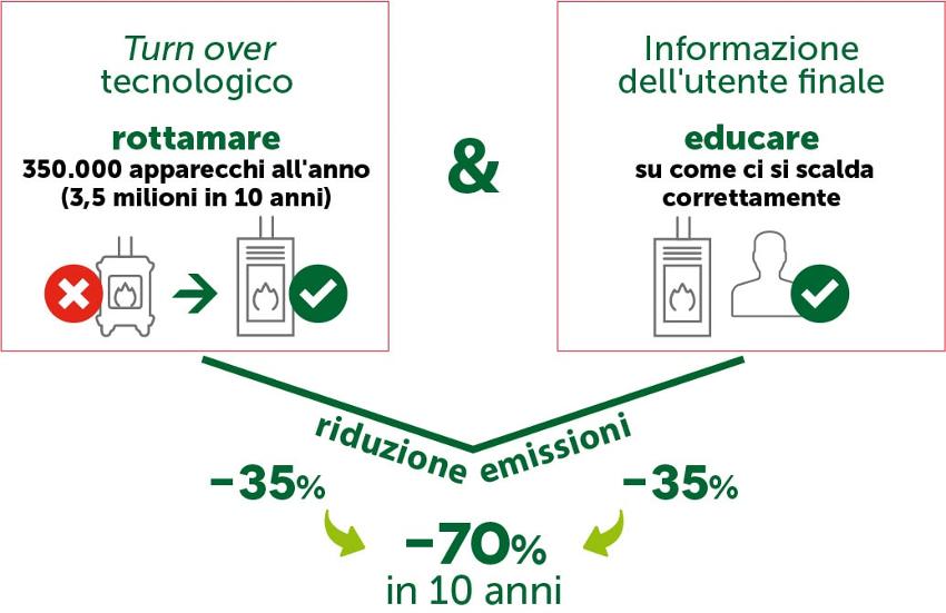 riscaldamento a legna e pellet la soluzione al problema delle emissioni