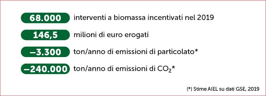riscaldamento a legna e pellet primi risultati di riduzione delle emissioni col Conto Termico